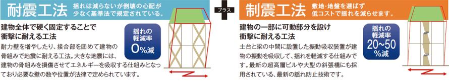 耐震制震工法
